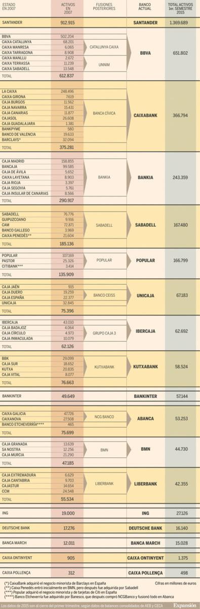 Concentracion En Entidades Bancarias 2015