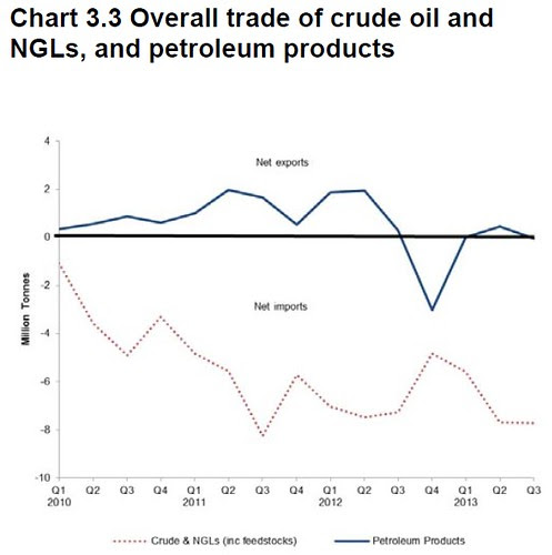 UK Oil and product trade Q3 2013