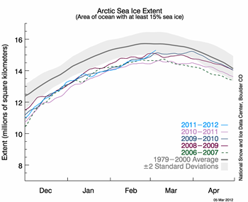 graph showing years and ice extent