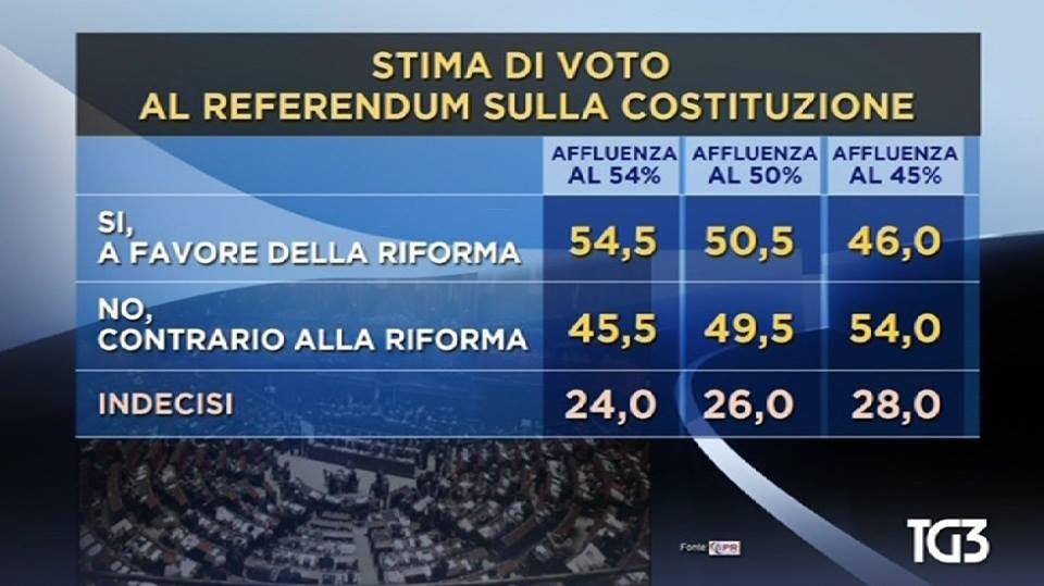 Risultati immagini per sondaggi referendum costituzionale 2016