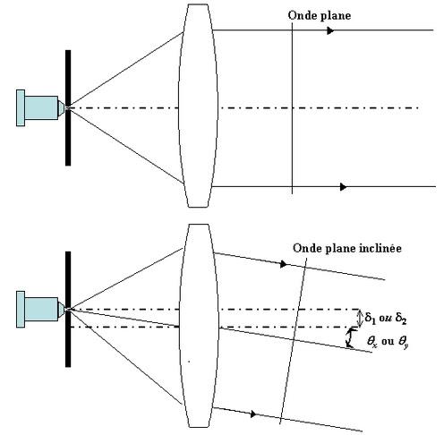 Figure 21 : Inclinaison de l'onde de référence