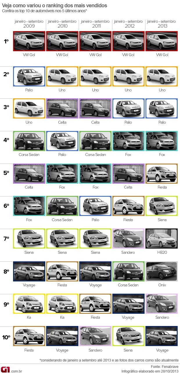 VALE ESTE arte carros mais vendidos (Foto: Arte G1)