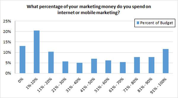 SMBs Internet marketing budget