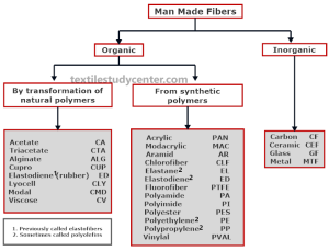 Classification of MMF