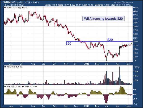1-year chart of 500.com (NYSE: WBAI)
