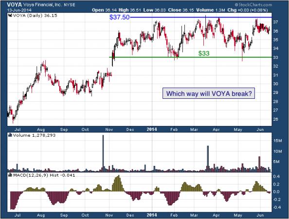 1-year chart of VOYA (Voya Financial, Inc.)