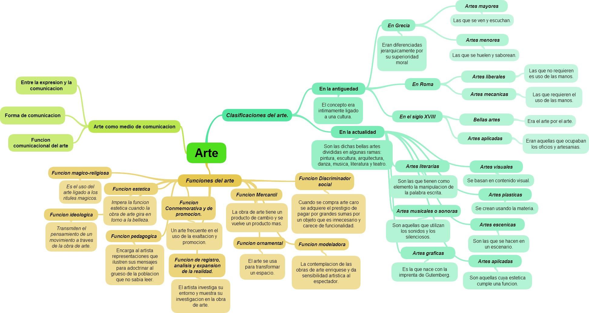 Arte Y Comunicacion Tareas