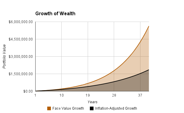Growth from Index Funds