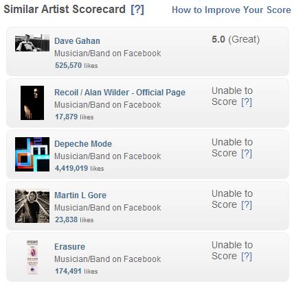 Similar Artist Scorecard