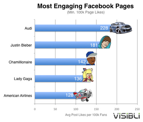 Justin Bieber. Justin Bieber and Lady Gaga may win when it comes to amount of Facebook fans
