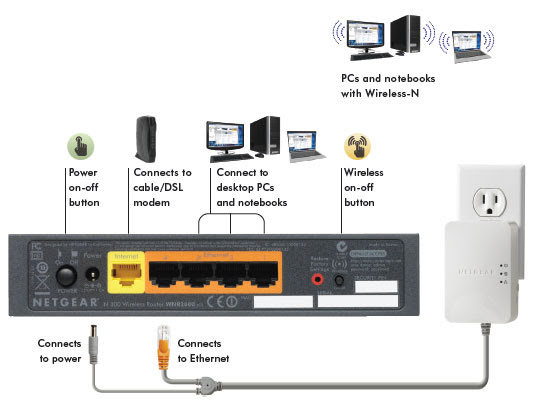 wireless router installation diagram image 9