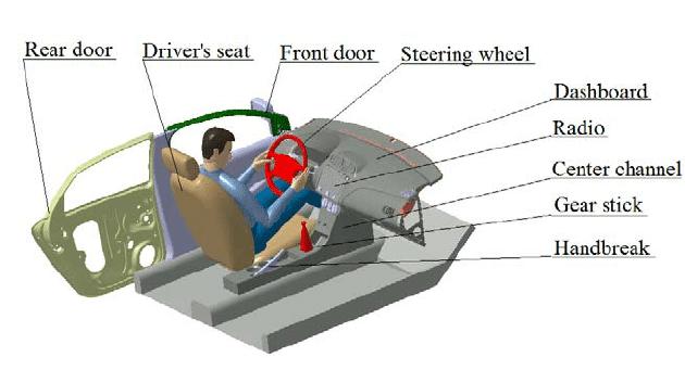 Car Interior Elements