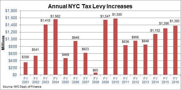 NYC Real Property Tax Levy for Fiscal Year 2016