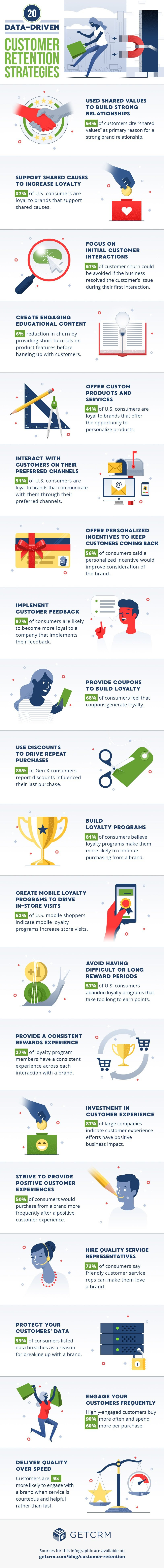 Customer retention infographic from GetCRM
