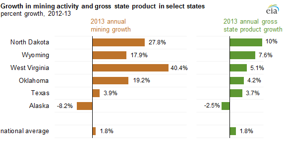 graph of growth in mining activity and gross state product in select states, as explained in the article text