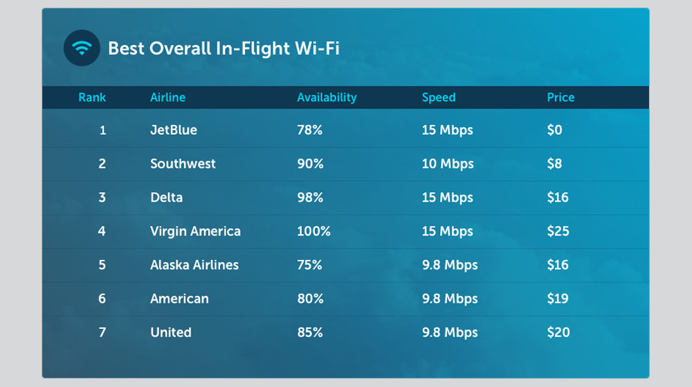 These Airlines Offer the Best (and Worst) WiFi on Planes for Business Travelers