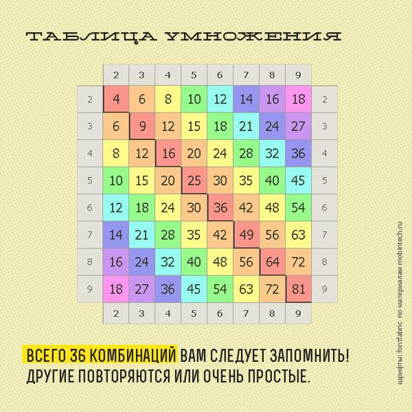 весёлая таблица умножения (600x600, 150Kb)