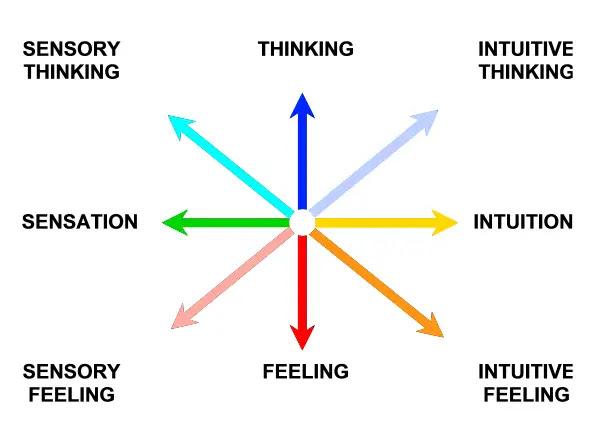 Risultati immagini per jung psychological types