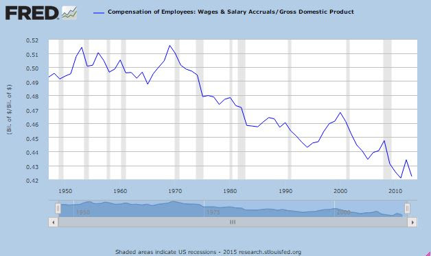 Wages As Percentage of GDP