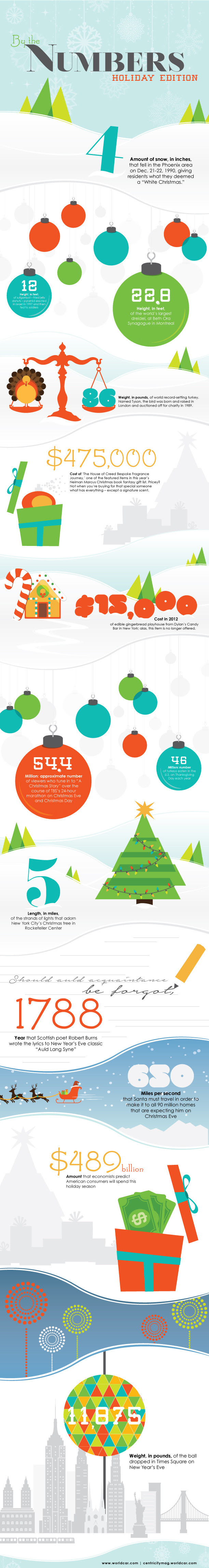 Infographic: By the Number: Holiday Edition
