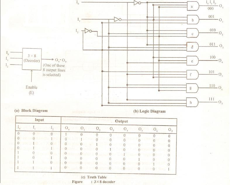 Explain A 3 X 8 Decoder Using Not And And Gates 8m Jun2007 Computer Science Simplified A Website For Ignou Mca Bca Students For Solved Assignments Notes C Programming Algorithms Cssimplified Com