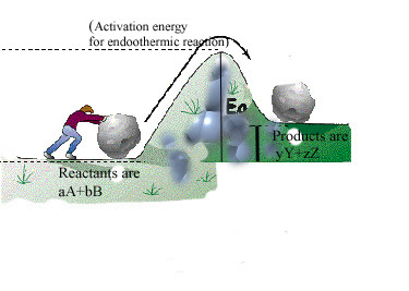 what do chemical reactions that absorb energy need to occur