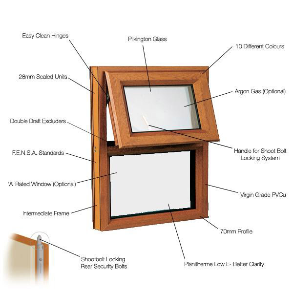 Window Frames: Name Parts Of Window Frames