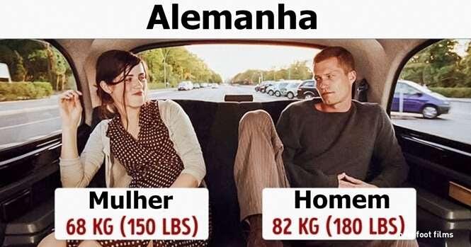 O quanto as pessoas pesam em diferentes partes do mundo