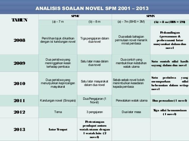 Contoh Menjawab Soalan Novel Pt3 - Kuora b