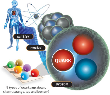 http://www.jlab.org/publications/12GeV/images/heart2quarks.jpg
