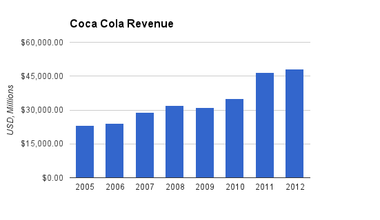Coca Cola Revenue