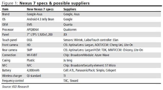 La nouvelle Nexus 7 embarquerait Android 4.3 et serait vendue 199 euros