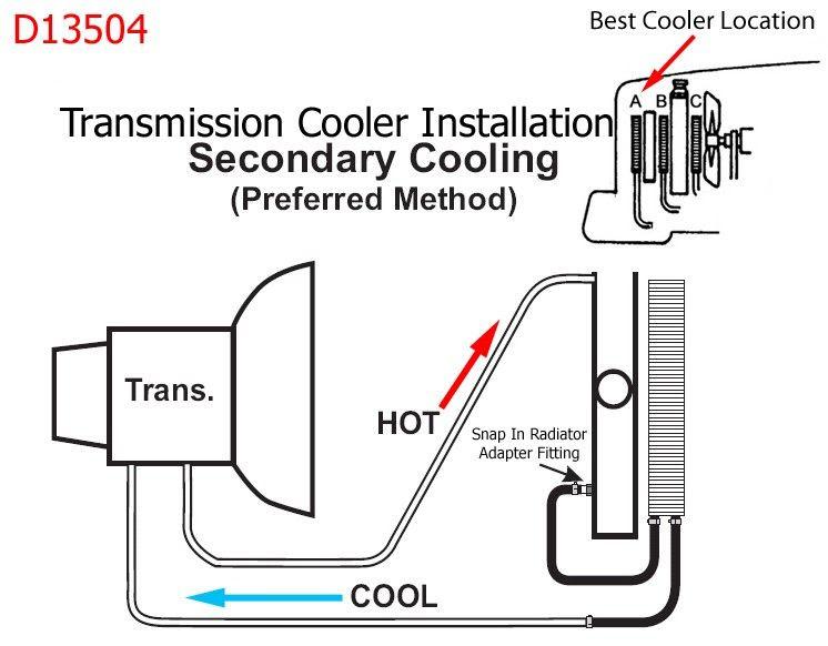 67 350 power glide trans cooler - Team Camaro Tech