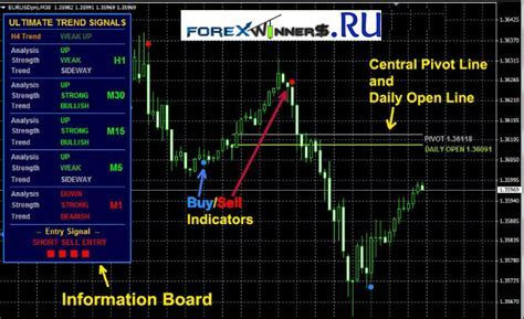best forex scalping indicator - Best 1 Minute Scalping Setup The Extreme Tma Indicator In - Best ...