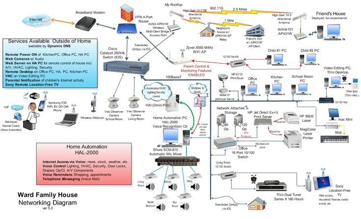 wiring diagram for home network  home wiring diagram