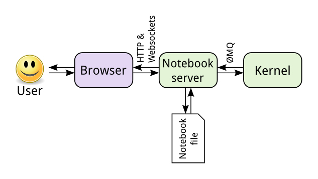 ../_images/notebook_components.png
