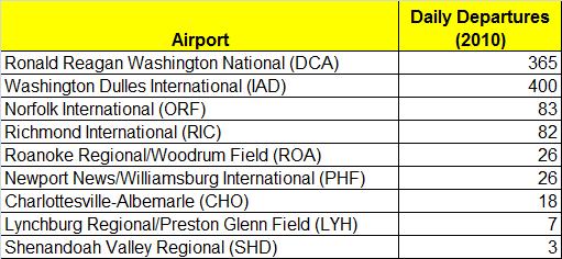 Air Transportation In Virginia