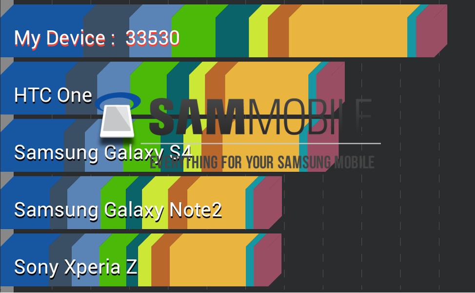 http://www.sammobile.com/wp-content/uploads/2013/09/I9506-Antutu-0.png