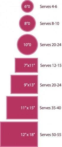 Cómo calcular el pastel   Foro Banquetes   bodas.com.mx