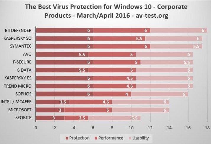 windows 10 best antivirus solution for enterprise