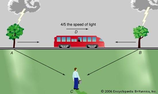 special-relativity
