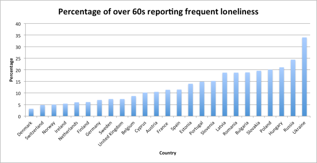 Loneliness in Europe
