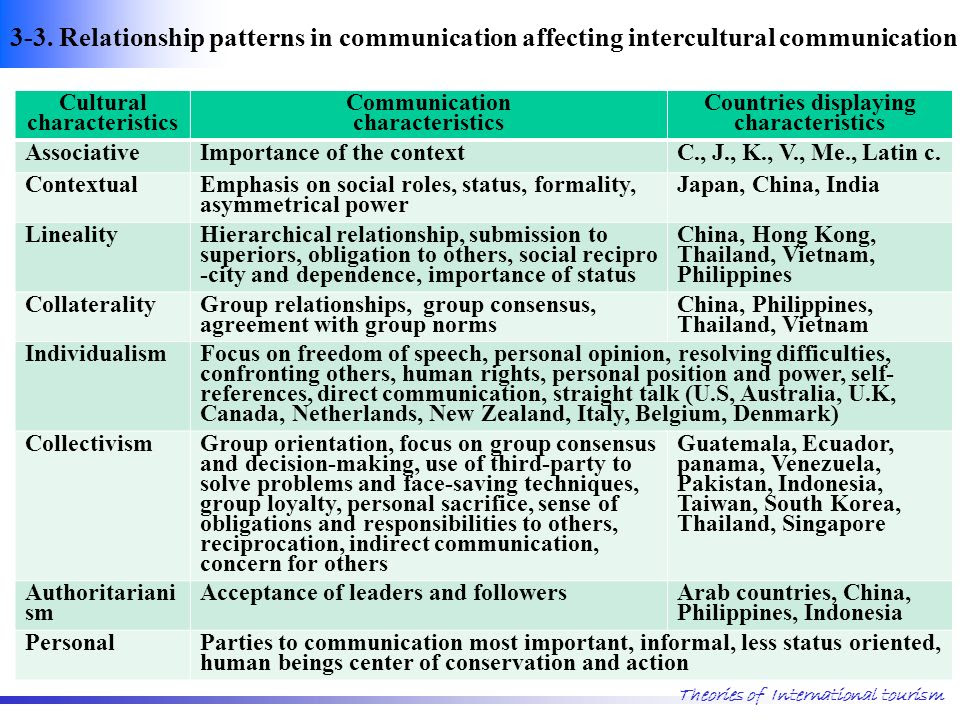 7. Cultural Influences on Intercultural Communication  ppt video online download
