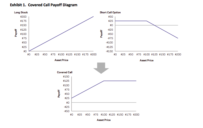 Covered Call Option Payoff Diagram Commodity Prices Forex Reserves King David Suite