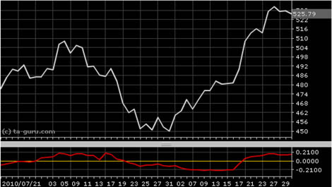 Mql5 chaikin forex volumes indicator