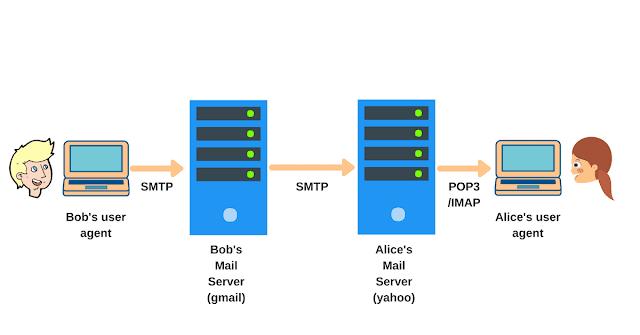 Pengertian SMTP, POP3, dan IMAP
