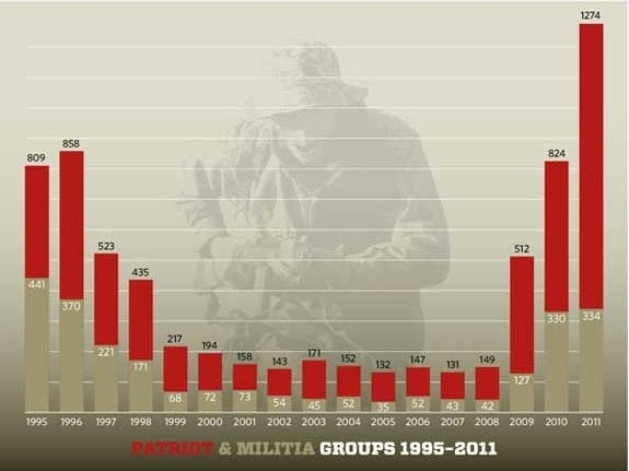 """""""Patriot movement groups"""" in red. Militias — armed wings of such organizations — in gray."""