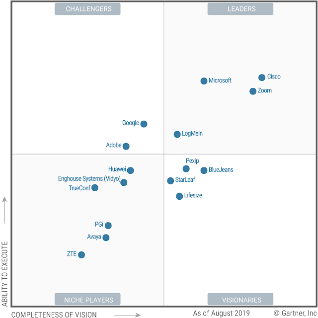 Apa kata GARTNER Magic Quadrant for Meeting Solutions