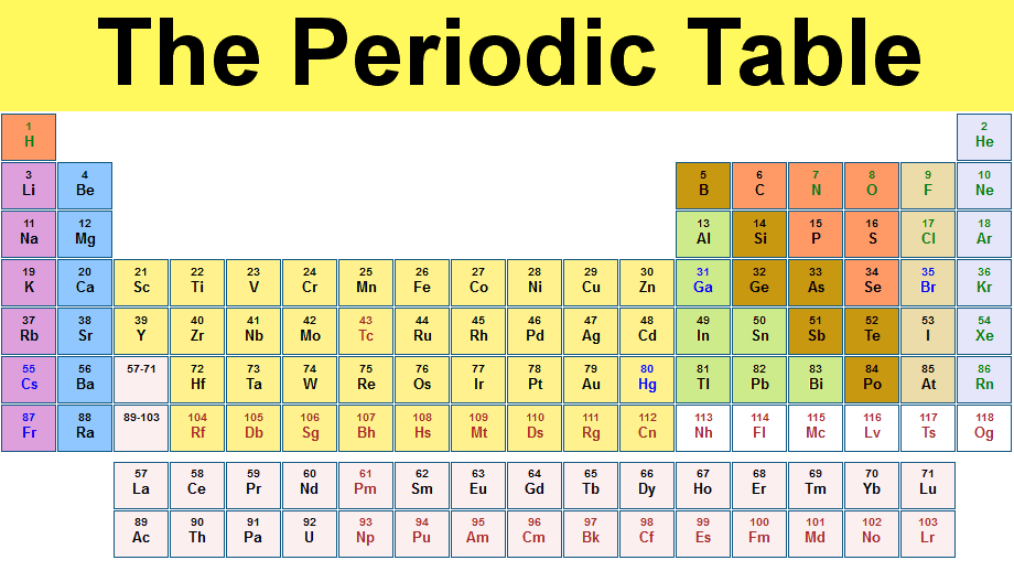Periodic table full of entertainment periodic table urtaz Images