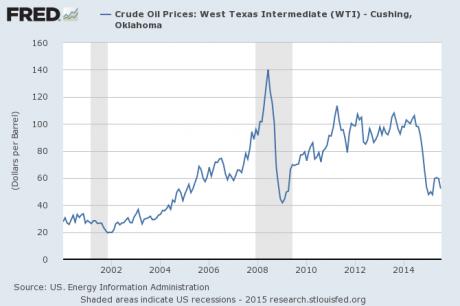 Preço do Petróleo 2015
